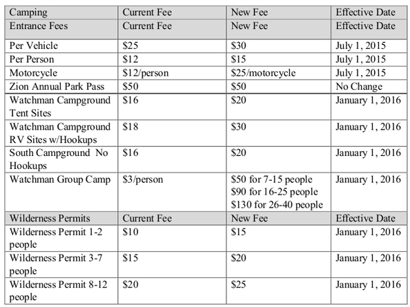 Zion National Park Fees